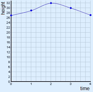 graph of the table above without zigzag