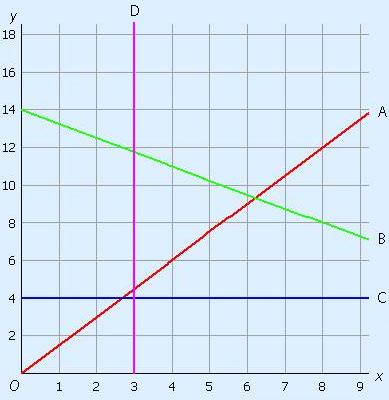 Example with 4 graphs, namely a rising, falling, horizontal and vertical line
