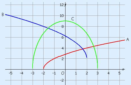 Graphs of the three formulas mentioned above