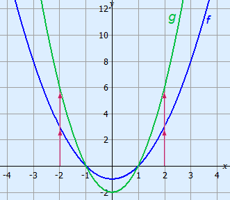 Graphs of a parabola stretched parallel to the y-axis with 2