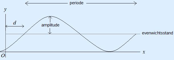 Sinusoïde waarin de periode, amplitude, evenwichtstand en d is aangegeven