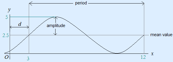Example sinusoid