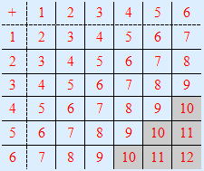 table in which the spots are added, one dice vertically and the is horizontally
