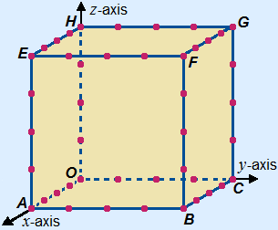 3D coordinate system with a cube ABCO.EFGH with sides of 4