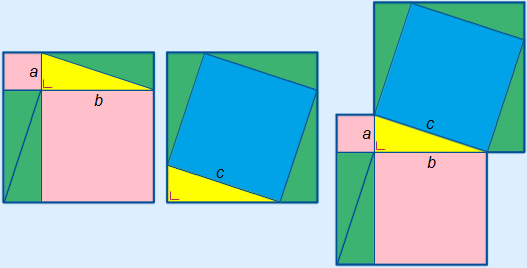 image that shows Pythagoras with coloured squares