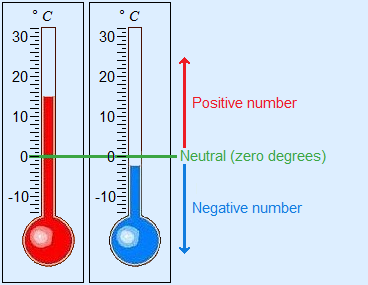 Image of thermometers, positive is above zero, negative is less than zero, zero is neutral