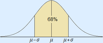 Normal curve with 68% area drawn