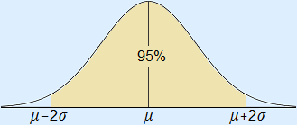 Normal curve with 95% area drawn