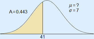 Normal curve with μ = ?, σ = 7 and an area drawn with left bound = infinite, right bound = 41 and an area of 0.443