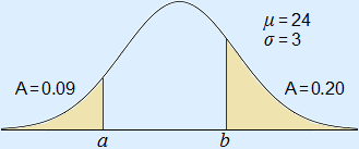 Normal curve with μ = 24 and σ = 3, area left-hand area = 0.09 and of the right-hand area = 0.20, the left-hand area has no left bound and the right-hand area has no right bound.